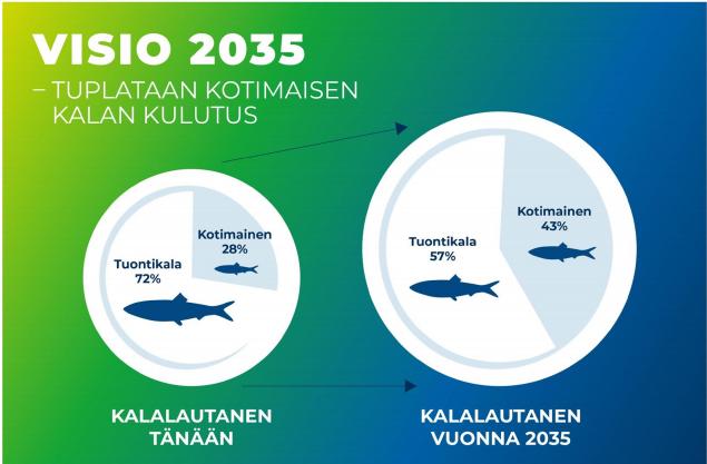 Vision saavuttaminen lisäisi kalan kokonaiskulutusta ja nostaisi kotimaisen kalan osuuden miltei kaksinkertaiseksi. Kotimaisen kalan käyttö lisääntyisi määrällisesti nykyisestä yli kaksinkertaiseks